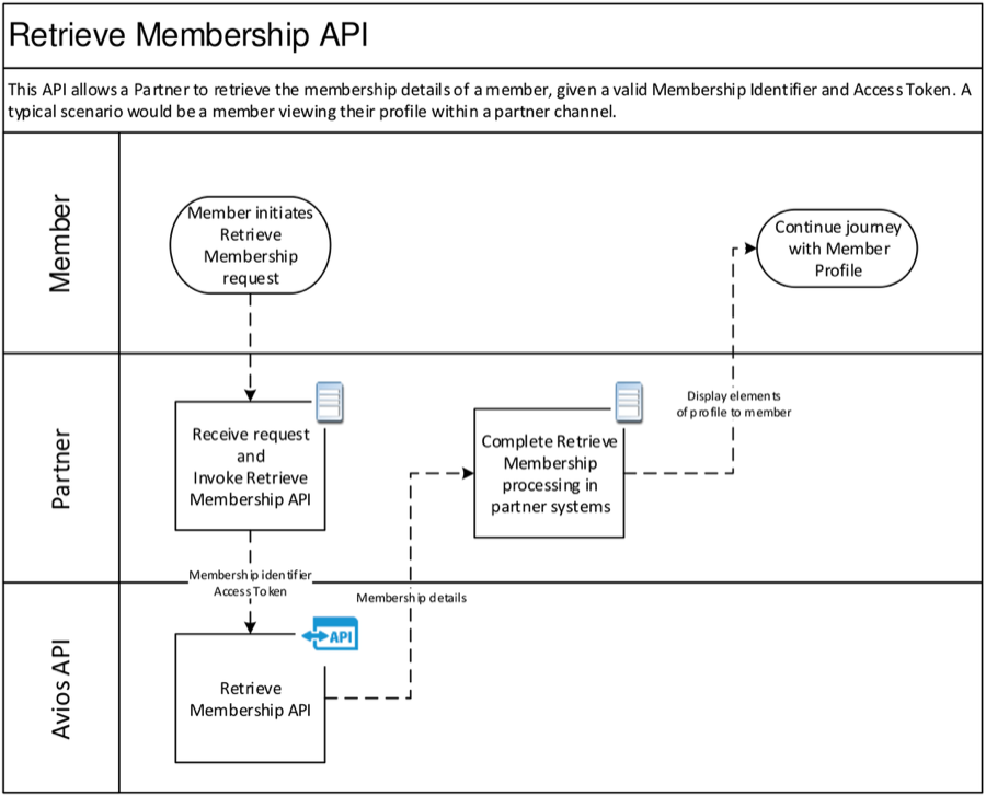 Retrieve Membership Flow